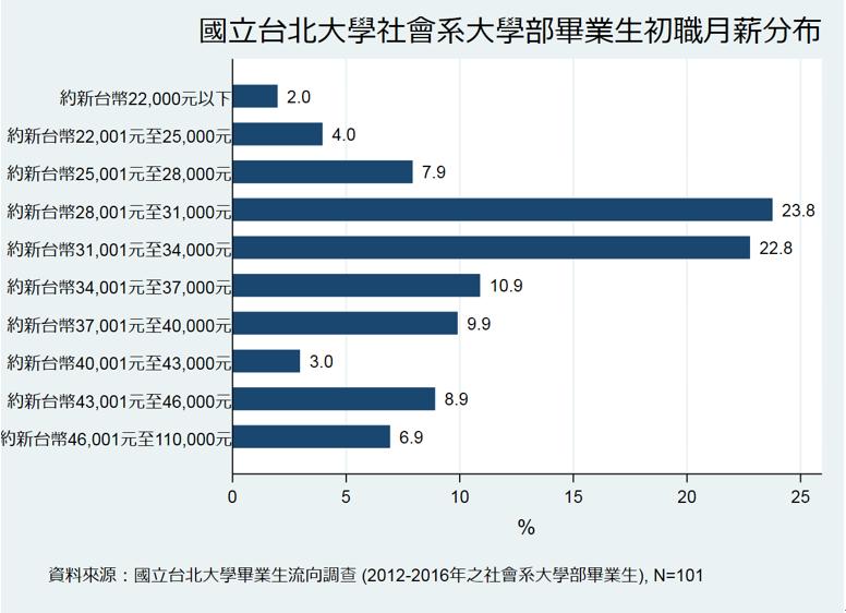 台北大學社會系大學部畢業生初職月薪分布
