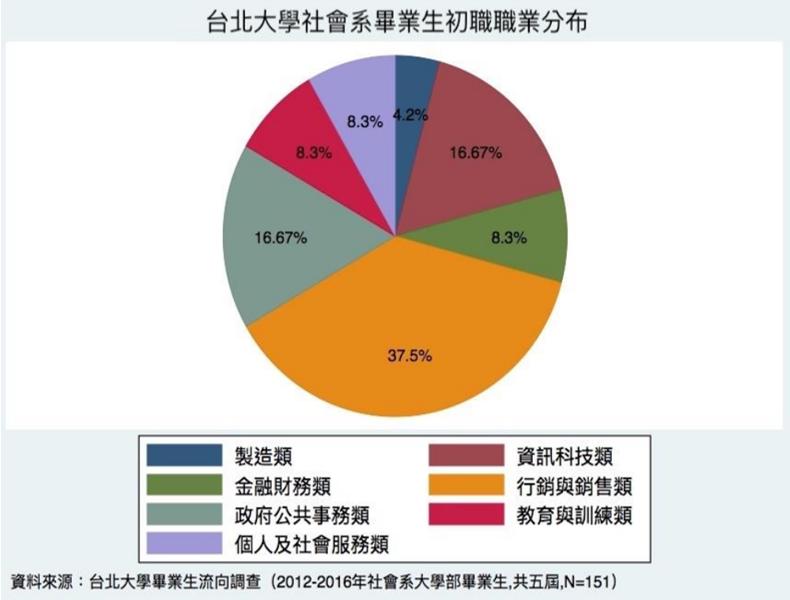 台北大學社會系畢業生初職職業分布