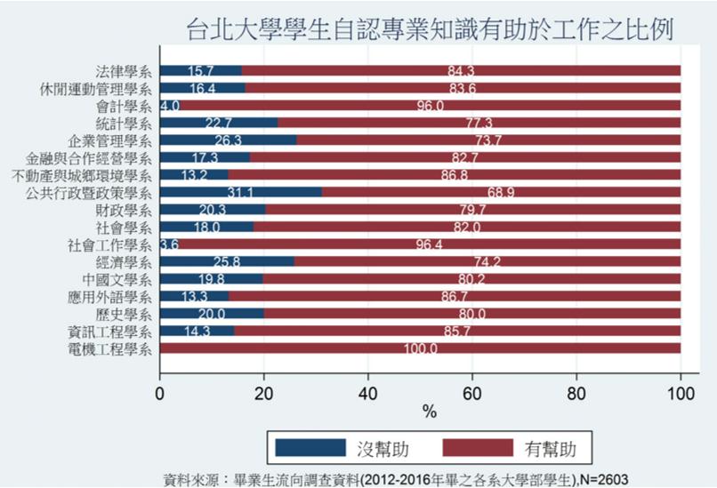 台北大學畢業生自認專業知識有助於工作之比例